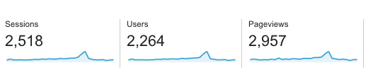Monthly Visitors