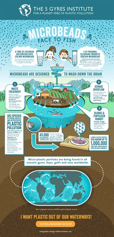 Microbeads are polluting our waterways